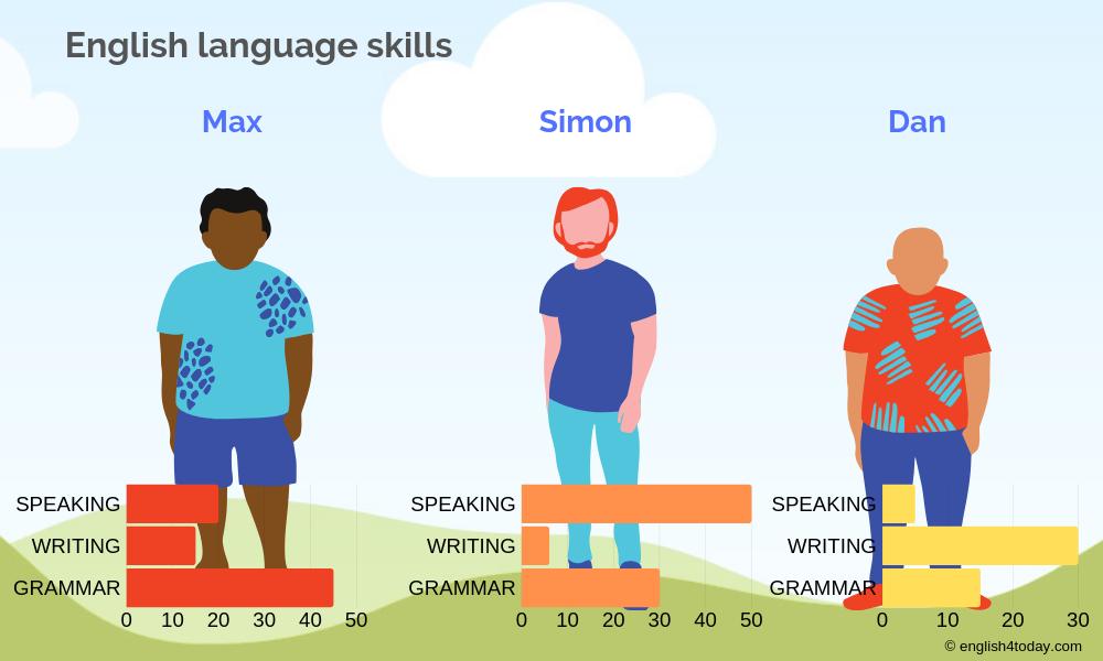 Irregular comparative and superlative adjectives 2