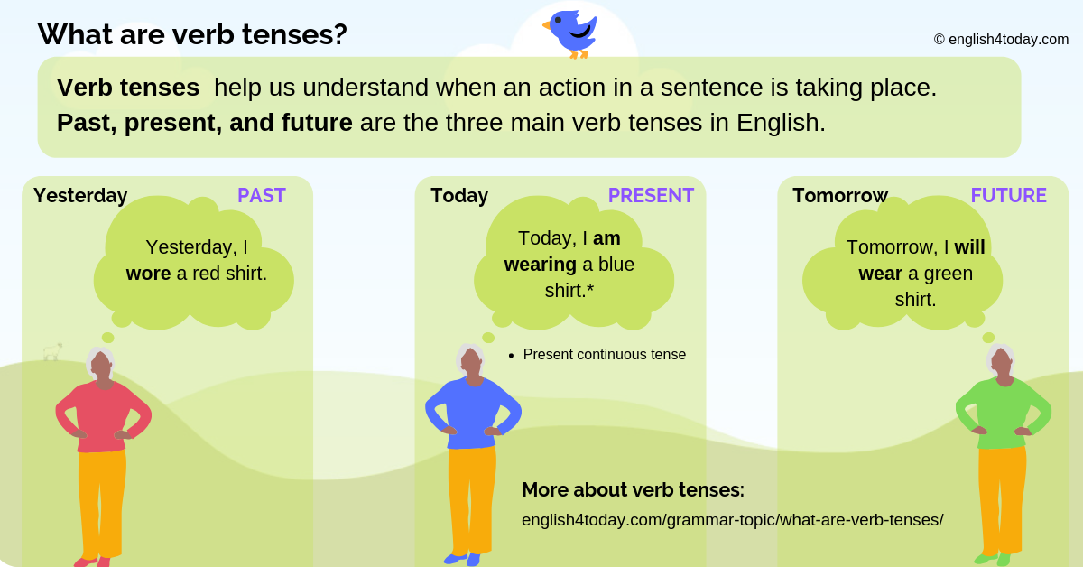 What are verb tenses? 2